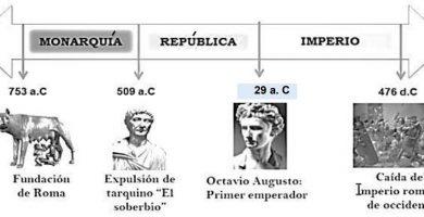 Historia de roma antigua