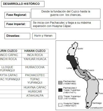 Evolución histórica de los incas